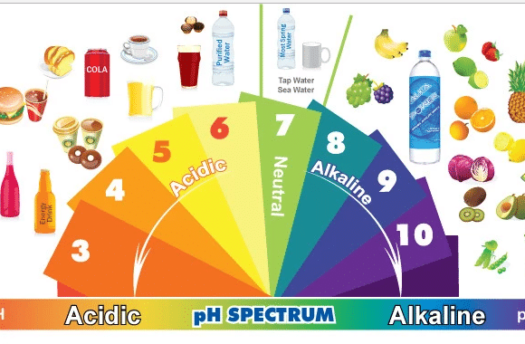 How the PH Value of Your Saliva Affects The Health of Your Teeth